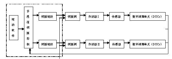 555三角波发生电路的原理框图