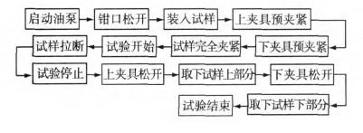 液压系统的控制流程图图片