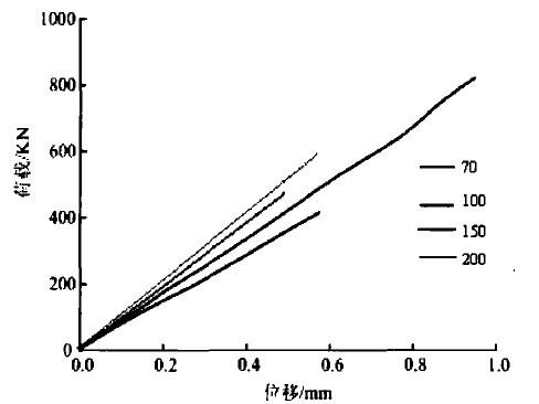 将试验所得荷载一位移曲线与同尺寸试件直接抗压试验